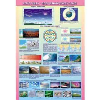 Плакат Атмосфера-повітряний океан землі на планках