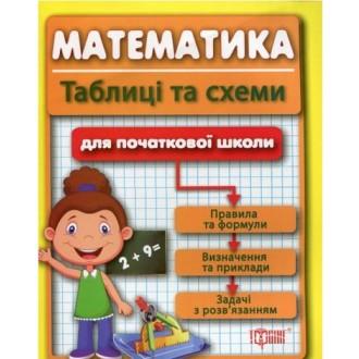 Математика Таблиці та схеми для початкової школи